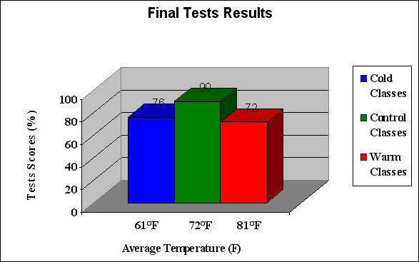 Image result for seasonal changes affect student performance